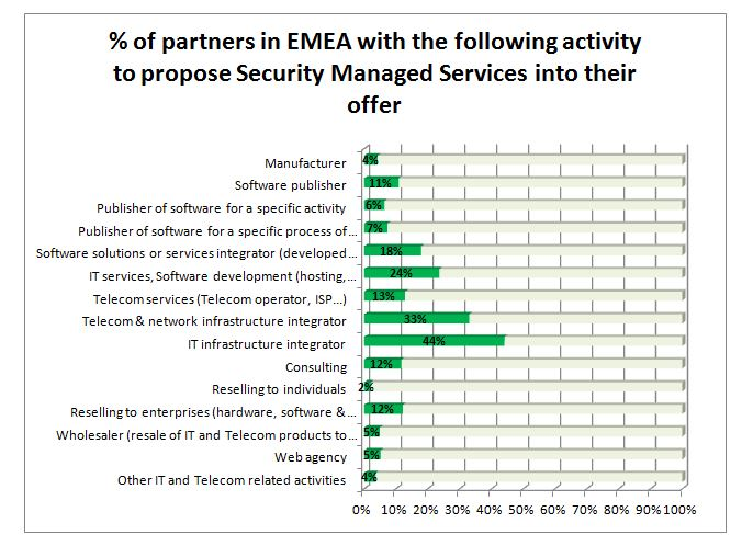 Where the MSSPs are coming from?