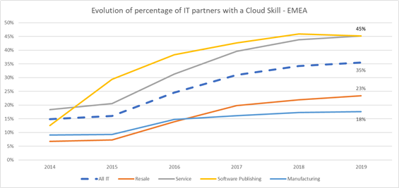How Cloud has changed the ICT Partners?